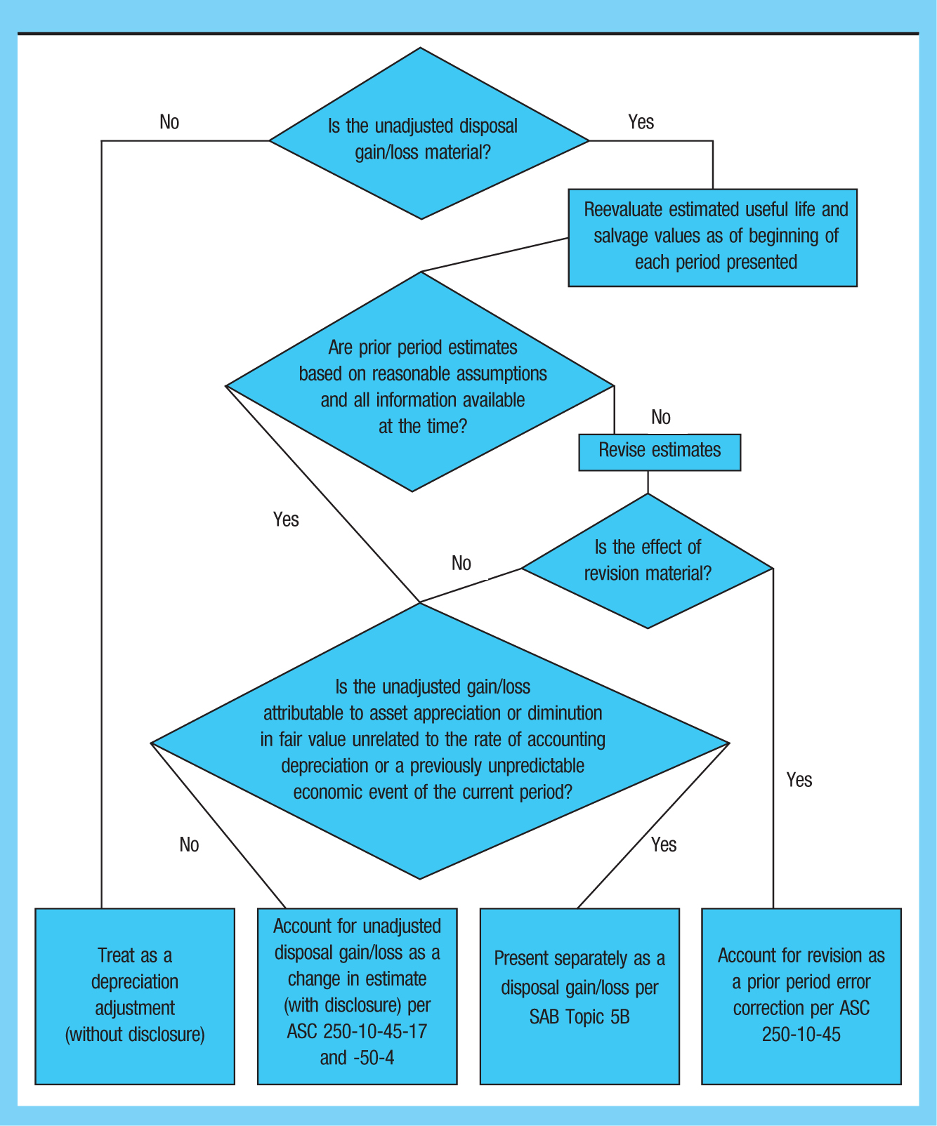 cpa guide to valuation and depreciation