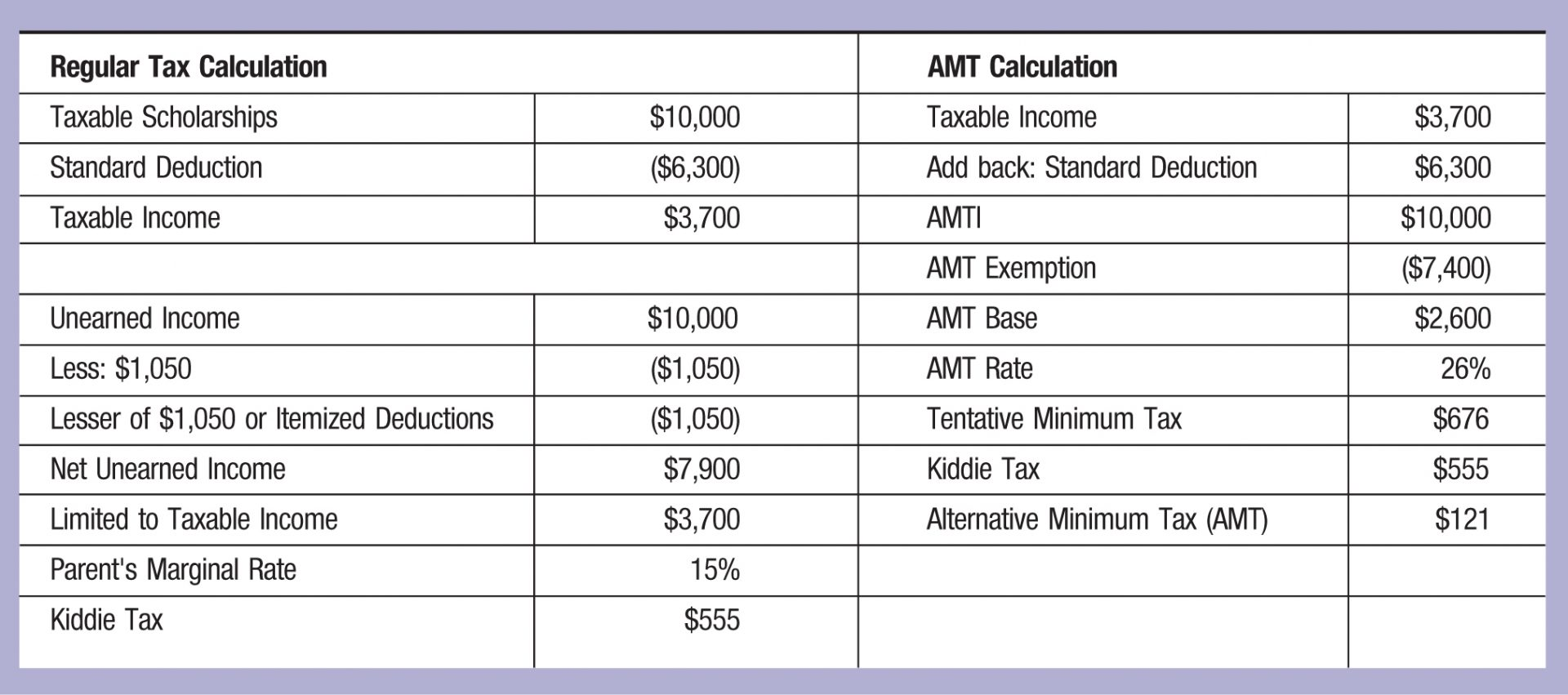 Regular Tax Calculation; AMT Calculation Taxable Scholarships; ,000; Taxable Income; ,700 Standard Deduction; (,300); Add back: Standard Deduction; ,300 Taxable Income; ,700; AMTI; ,000 AMT Exemption; (,400) Unearned Income; ,000; AMT Base ,600 Less: ,050; (,050); AMT Rate; 26% Lesser of ,050 or Itemized Deductions; (,050); Tentative Minimum Tax; 6 Net Unearned Income; ,900; Kiddie Tax; 5 Limited to Taxable Income; ,700; Alternative Minimum Tax (AMT); 1 Parent