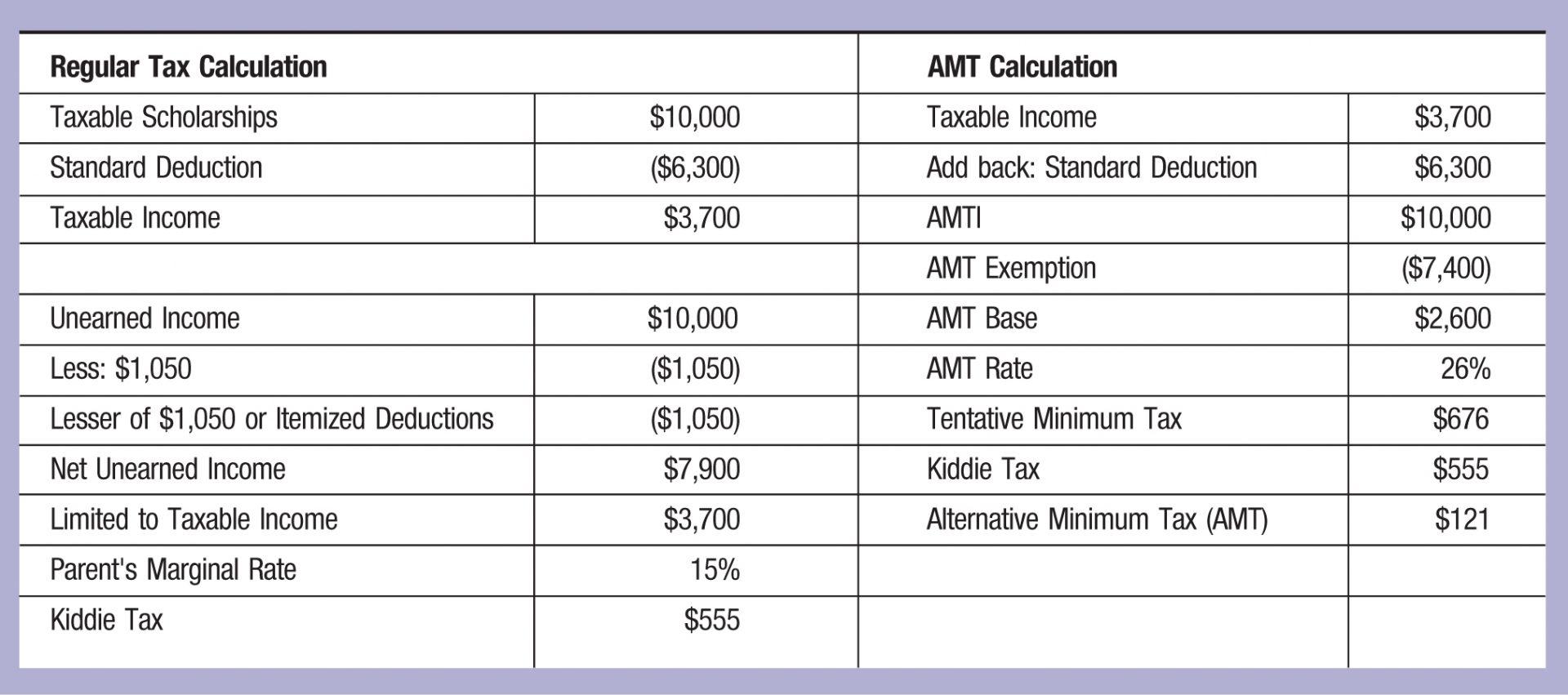 Amt tax calculator 2014