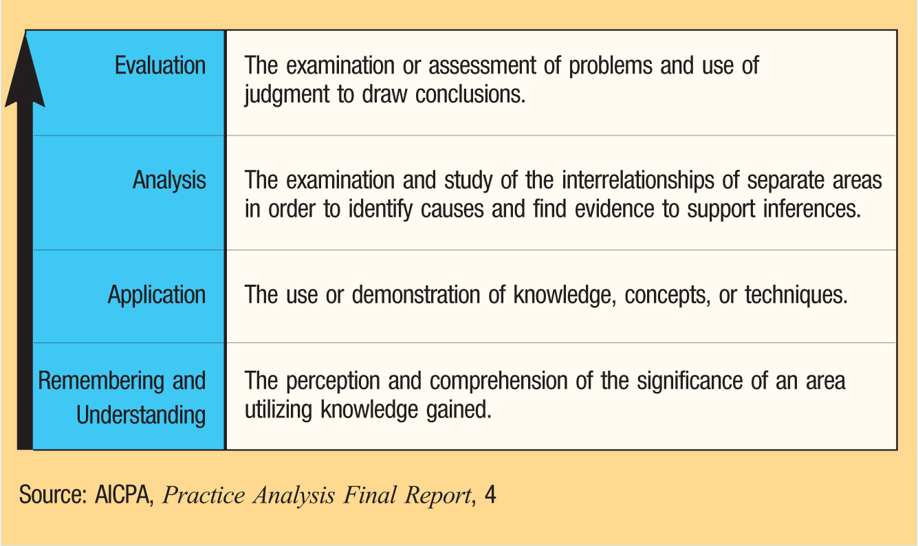 Evaluation; The examination or assessment of problems and use of judgment to draw conclusions. Analysis;The examination and study of the interrelationships of separate areas in order to identify causes and find evidence to support inferences. Application;The use or demonstration of knowledge, concepts, or techniques. Rememberingand Understanding; The perception and comprehension of the significance of an area utilizing knowledge gained. Source:AICPA, Practice Analysis Final Report, 4