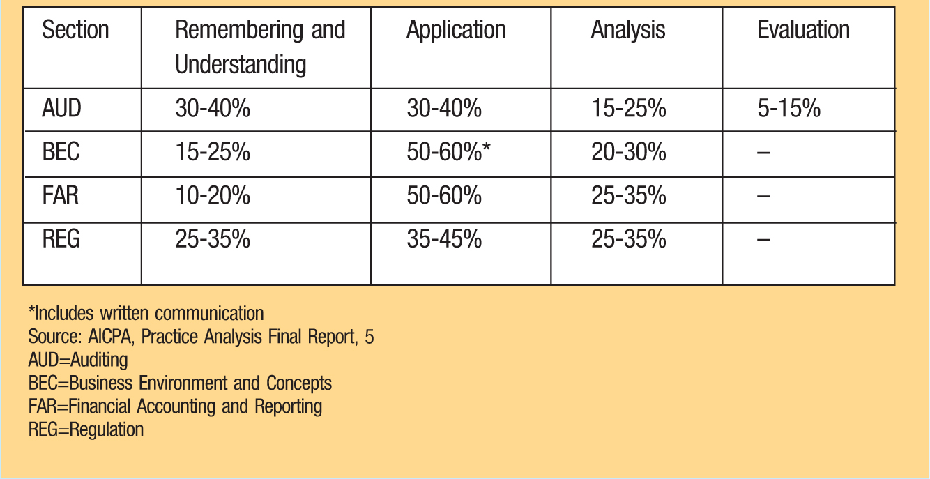 Section; Remembering and Understanding; Application; Analysis; Evaluation AUD;30-40%; 30-40%; 15-25%; 5-15% BEC;15-25%; 50-60%*; 20-30%; – FAR;10-20%; 50-60%; 25-35%; – REG;25-35%; 35-45%; 25-35%; – *Includeswritten communication Source:AICPA, Practice Analysis Final Report, 5 AUD=Auditing BEC=BusinessEnvironment and Concepts FAR=Financial Accounting and Reporting REG=Regulation