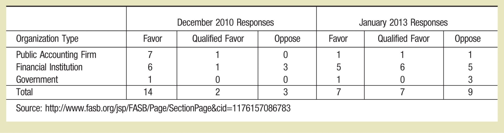 December 2010 Responses; January 2013 Responses OrganizationType; Favor; Qualified Favor; Oppose; Favor; Qualified Favor; Oppose PublicAccounting Firm; 7; 1; 0; 1; 1; 1 FinancialInstitution; 6; 1; 3; 5; 6; 5 Government;1; 0; 0; 1; 0; 3 Total;14; 2; 3; 7; 7; 9 Source:http://www.fasb.org/jsp/FASB/Page/SectionPage&cid=1176157086783