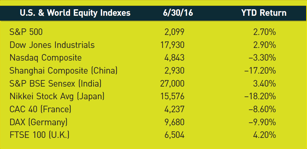 U.S. & World Equity Indexes; 6/30/16; YTD Return S&P 500; 2,099; 2.70% Dow Jones Industrials; 17,930; 2.90% Nasdaq Composite; 4,843; −3.30% Shanghai Composite (China); 2,930; −17.20% S&P BSE Sensex (India); 27,000; 3.40% Nikkei Stock Avg (Japan); 15,576; −18.20% CAC 40 (France); 4,237; −8.60% DAX (Germany); 9,680; −9.90% FTSE 100 (U.K.); 6,504; 4.20%