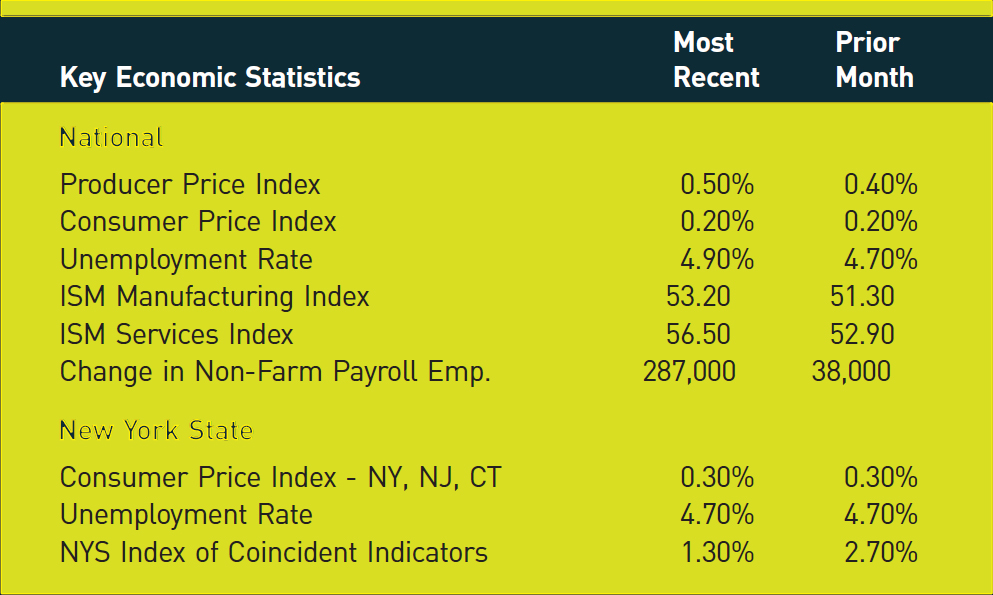 Key Economic Statistics; Most Recent; Prior Month National Producer Price Index; 0.50%; 0.40% Consumer Price Index; 0.20%; 0.20% Unemployment Rate; 4.90%; 4.70% ISM Manufacturing Index; 53.20; 51.30 ISM Services Index; 56.50; 52.90 Change in Non-Farm Payroll Emp.; 287,000; 38,000 New York State Consumer Price Index - NY, NJ, CT; 0.30%; 0.30% Unemployment Rate; 4.70%; 4.70% NYS Index of Coincident Indicators; 1.30%; 2.70%