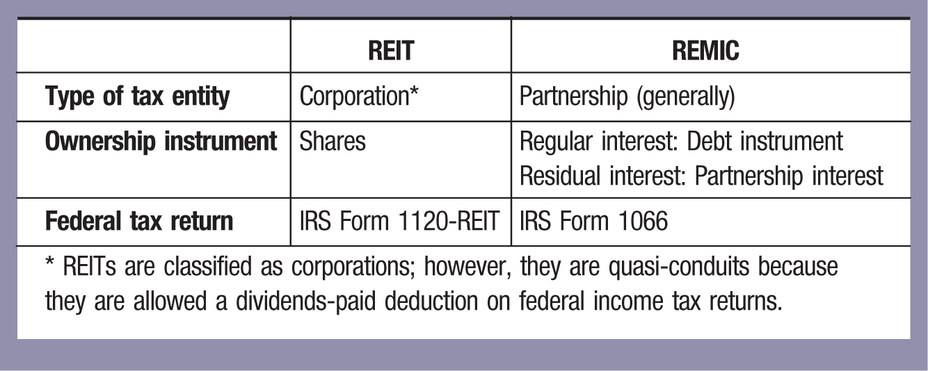 REIT; REMIC Type of tax entity; Corporation*; Partnership (generally) Ownership instrument; Shares; Regular interest: Debt instrument Residual interest: Partnership interest Federal tax return; IRS Form 1120-REIT; IRS Form 1066 * REITs are classified as corporations; however, they are quasi-conduits because they are allowed a dividends-paid deduction on federal income tax returns.