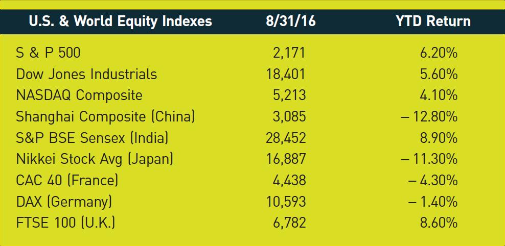 U.S. & World Equity Indexes; 8/31/16; YTD Return S & P 500; 2,171; 6.20% Dow Jones Industrials; 18,401; 5.60% NASDAQ Composite; 5,213; 4.10% Shanghai Composite (China); 3,085; −12.80% S&P BSE Sensex (India); 28,452; 8.90% Nikkei Stock Avg (Japan); 16,887; −11.30% CAC 40 (France); 4,438; −4.30% DAX (Germany); 10,593; −1.40% FTSE 100 (U.K.); 6,782; 8.60%