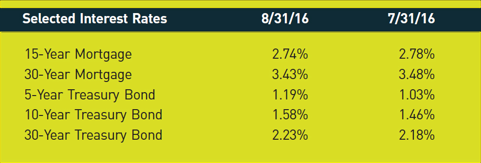 Selected Interest Rates; 8/31/16; 7/31/16 15-Year Mortgage; 2.74%; 2.78% 30-Year Mortgage; 3.43%; 3.48% 5-Year Treasury Bond; 1.19%; 1.03% 10-Year Treasury Bond; 1.58%; 1.46% 30-Year Treasury Bond; 2.23%; 2.18%