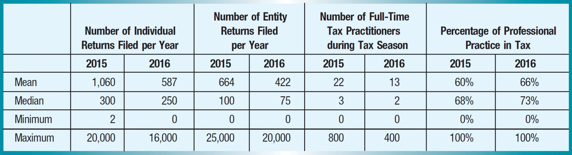 Number of Individual Returns Filed per Year; Number of Entity Returns Filed per Year; Number of Full-Time Tax Practitionersduring Tax Season; Percentage of Professional Practice in Tax 2015; 2016; 2015; 2016; 2015; 2016; 2015; 2016; Mean; 1,060; 587; 664; 422; 22; 13; 60%; 66%; Median; 300; 250; 100; 75; 3; 2; 68%; 73%; Minimum; 2; 0; 0; 0; 0; 0; 0%; 0%; Maximum; 20,000; 16,000; 25,000; 20,000; 800; 400; 100%; 100%;