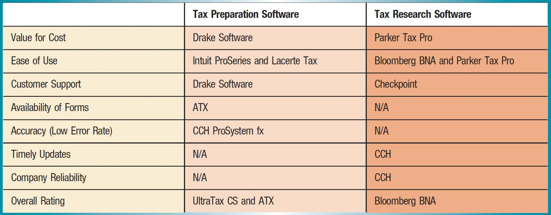 Tax Preparation Software; Tax Research Software Value for Cost; Drake Software; Parker Tax Pro Ease of Use; Intuit ProSeries and Lacerte Tax; Bloomberg BNA and Parker Tax Pro Customer Support; Drake Software; Checkpoint Availability of Forms; ATX; N/A Accuracy (Low Error Rate); CCH ProSystem fx; N/A Timely Updates; N/A; CCH Company Reliability; N/A; CCH Overall Rating; UltraTax CS and ATX; Bloomberg BNA