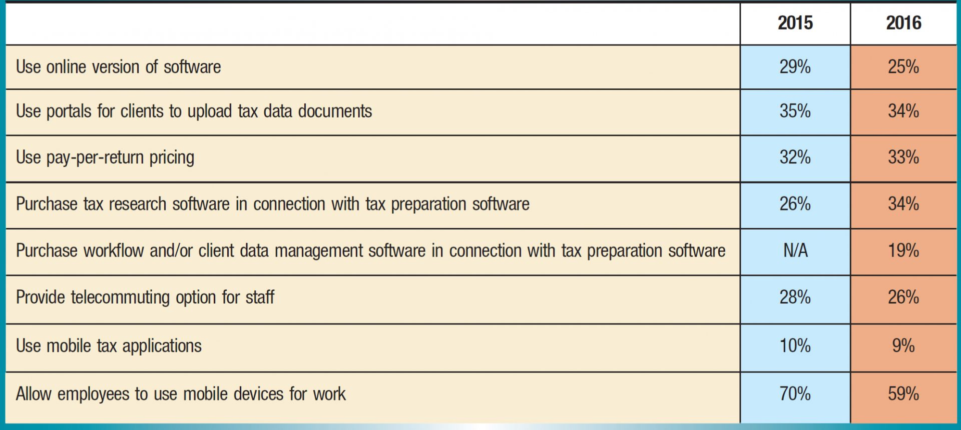 2015; 2016 Use online version of software; 29%; 25% Use portals for clients to upload tax data documents; 35%; 34% Use pay-per-return pricing; 32%; 33% Purchase tax research software in connection with tax preparation software; 26%; 34% Purchase workflow and/or client data management software in connection with tax preparation software; N/A; 19% Provide telecommuting option for staff; 28%; 26% Use mobile tax applications; 10%; 9% Allow employees to use mobile devices for work; 70%; 59%