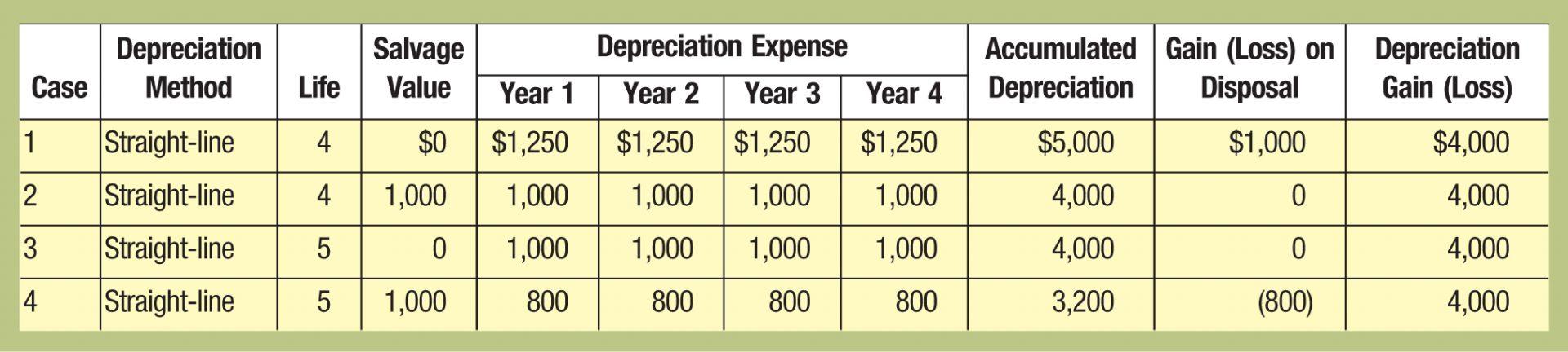 Case; Depreciation Method; Life; Salvage Value; Depreciation Expense; Accumulated Depreciation; Gain (Loss) on Disposal; Depreciation Gain (Loss) Year 1; Year 2; Year 3; Year 4 1; Straight-line; 4; %image_alt%; ,250; ,250; ,250; ,250; ,000; ,000; ,000 2; Straight-line; 4; 1,000; 1,000; 1,000; 1,000; 1,000; 4,000; 0; 4,000 3; Straight-line; 5; 0; 1,000; 1,000; 1,000; 1,000; 4,000; 0; 4,000 4; Straight-line; 5; 1,000; 800; 800; 800; 800; 3,200; (800); 4,000