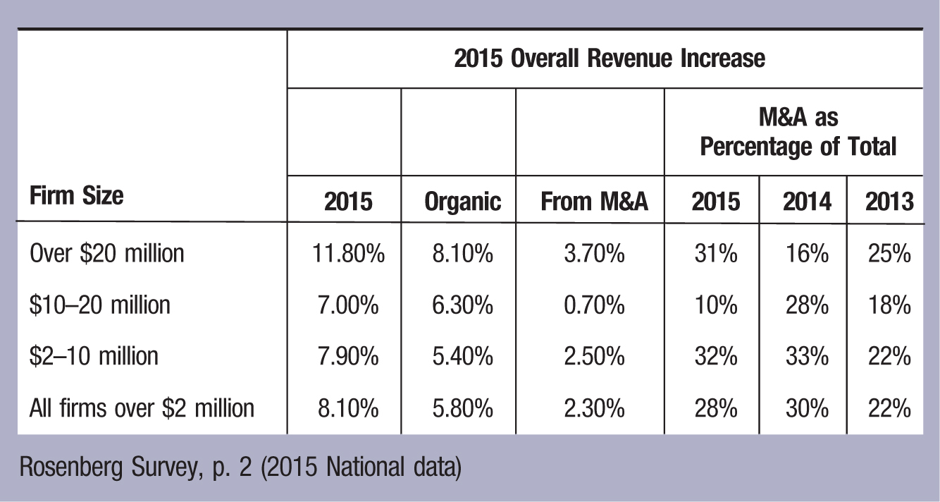 Firm Size; 2015 Overall Revenue Increase M&A as Percentage of Total 2015; Organic; From M&A; 2015; 2014; 2013 Over million; 11.80%; 8.10%; 3.70%; 31%; 16%; 25% –20 million; 7.00%; 6.30%; 0.70%; 10%; 28%; 18% –10 million; 7.90%; 5.40%; 2.50%; 32%; 33%; 22% All firms over million; 8.10%; 5.80%; 2.30%; 28%; 30%; 22% Rosenberg Survey, p. 2 (2015 National data)