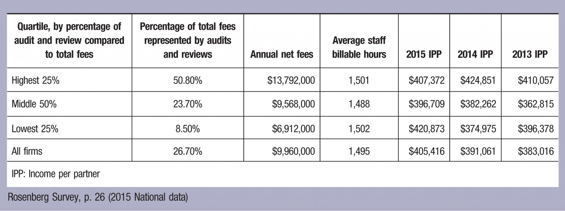 Quartile, by percentage of audit and review compared to total fees; Percentage of total fees represented by audits and reviews; Annual net fees; Average staff billable hours; 2015 IPP; 2014 IPP; 2013 IPP Highest 25%; 50.80%; ,792,000; 1,501; 7,372; 4,851; 0,057 Middle; 50%; 23.70%; ,568,000; 1,488; 6,709; 2,262; 2,815 Lowest; 25%; 8.50%; ,912,000; 1,502; 0,873; 4,975l 6,378 All firms; 26.70%; ,960,000; 1,495; 5,416; 1,061; 3,016 IPP: Income per partner Rosenberg Survey, p. 26 (2015 National data)