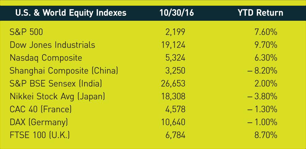 U.S. & World Equity Indexes; 10/30/16; YTD Return; S&P 500; 2,199; 7.60%; Dow Jones Industrials; 19,124; 9.70%; Nasdaq Composite; 5,324; 6.30%; Shanghai Composite (China); 3,250; −8.20%; S&P BSE Sensex (India); 26,653; 2.00%; Nikkei Stock Avg (Japan); 18,308; −3.80%; CAC 40 (France); 4,578; −1.30%; DAX (Germany); 10,640; −1.00%; FTSE 100 (U.K.); 6,784; 8.70%;