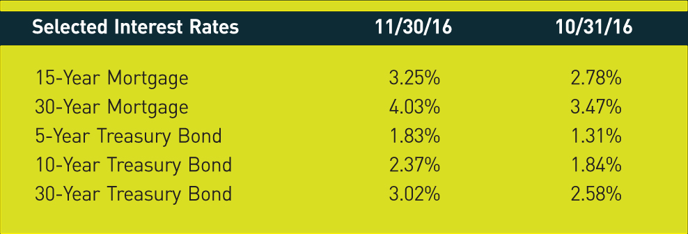 Selected Interest Rates; 11/30/16; 10/31/16; 15-Year Mortgage; 3.25%; 2.78%; 30-Year Mortgage; 4.03%; 3.47%; 5-Year Treasury Bond; 1.83%; 1.31%; 10-Year Treasury Bond; 2.37%; 1.84%; 30-Year Treasury Bond; 3.02%; 2.58%;