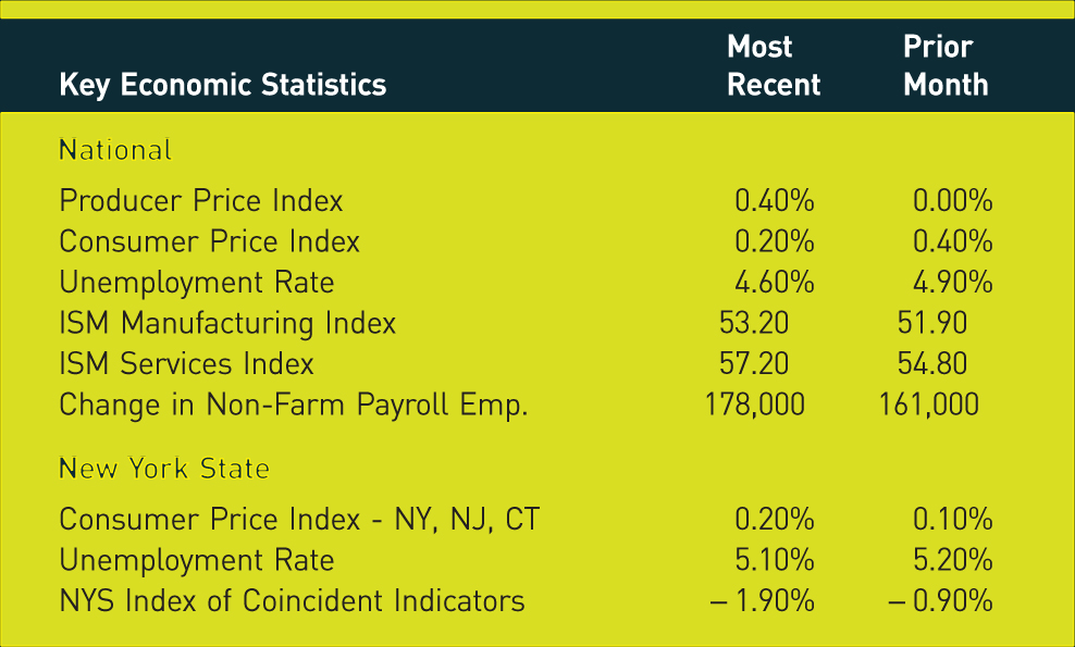 Key Economic Statistics; Most Recent; Prior Month National Producer Price Index; 0.40%; 0.00%; Consumer Price Index; 0.20%; 0.40%; Unemployment Rate; 4.60%; 4.90%; ISM Manufacturing Index; 53.20; 51.90; ISM Services Index; 57.20; 54.80; Change in Non-Farm Payroll Emp.; 178,000; 161,000; New York State Consumer Price Index - NY, NJ, CT; 0.20%; 0.10%; Unemployment Rate; 5.10%; 5.20%; NYS Index of Coincident Indicators; −1.90%; −0.90%