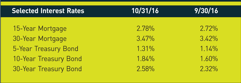 Selected Interest Rates; 10/31/16; 9/30/16 15-Year Mortgage; 2.78%; 2.72% 30-Year Mortgage; 3.47%; 3.42% 5-Year Treasury Bond; 1.31%; 1.14% 10-Year Treasury Bond; 1.84%; 1.60% 30-Year Treasury Bond; 2.58%; 2.32%