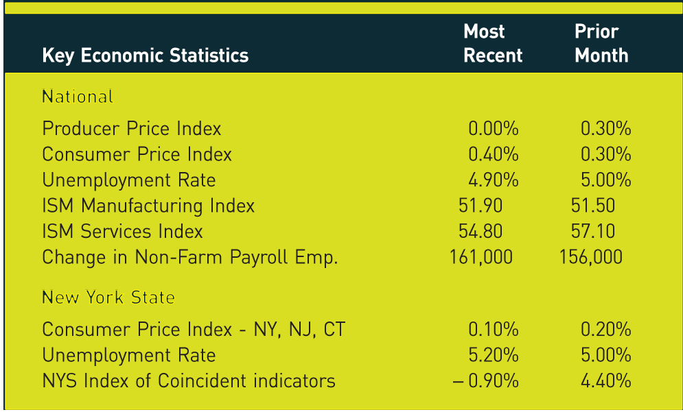 Key Economic Statistics; Most Recent; Prior Month National Producer Price Index; 0.00%; 0.30% Consumer Price Index; 0.40%; 0.30% Unemployment Rate; 4.90%; 5.00% ISM Manufacturing Index; 51.90; 51.50 ISM Services Index; 54.80; 57.10 Change in Non-Farm Payroll Emp.; 161,000; 156,000 New York State Consumer Price Index - NY, NJ, CT; 0.10%; 0.20% Unemployment Rate; 5.20%; 5.00% NYS Index of Coincident indicators; −0.90%; 4.40%