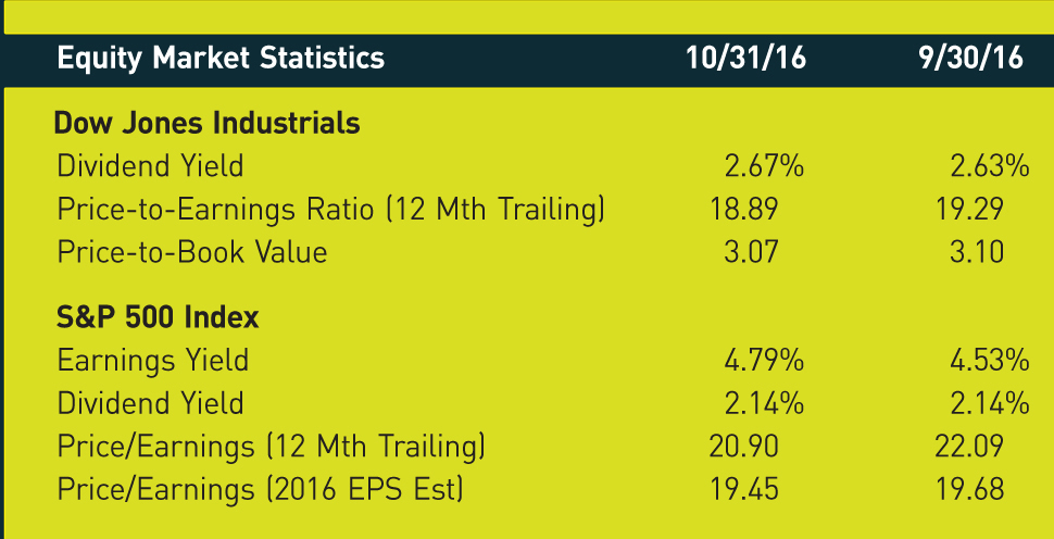 Equity Market Statistics; 10/31/16; 9/30/16 Dow Jones Industrials Dividend Yield; 2.67%; 2.63% Price-to-Earnings Ratio (12 Mth Trailing); 18.89; 19.29 Price-to-Book Value; 3.07; 3.10 S&P 500 Index Earnings Yield; 4.79%; 4.53% Dividend Yield; 2.14%; 2.14% Price/Earnings (12 Mth Trailing); 20.90; 22.09 Price/Earnings (2016 EPS Est); 19.45; 19.68