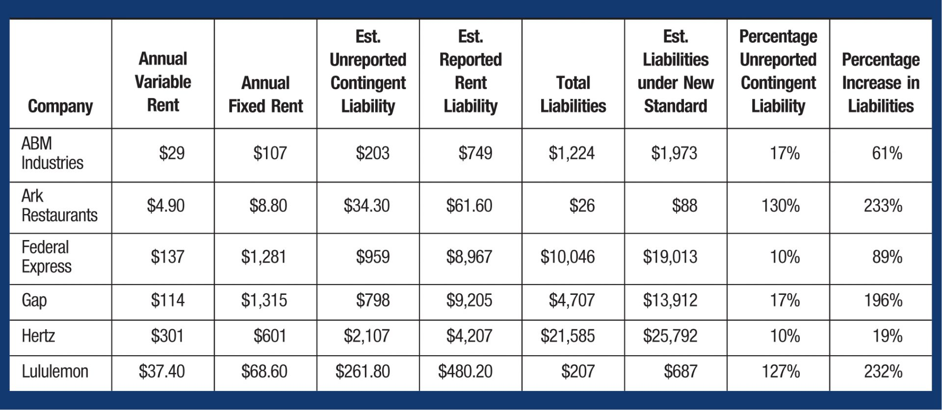 Variable lease payments implications under the new lease standard company annual variable rent annual fixed rent est unreported contingent liability falaconquin