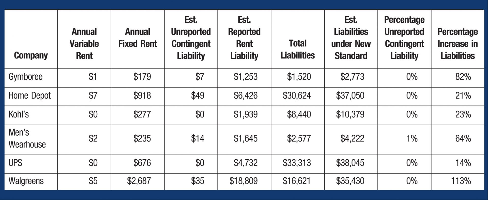 Company; Annual Variable Rent; Annual Fixed Rent; Est. Unreported Contingent Liability; Est. Reported Rent Liability; Total Liabilities; Est. Liabilities under New Standard; Percentage Unreported Contingent Liability; Percentage Increase in Liabilities Gymboree; ; 9; ; ,253; ,520; ,773; 0%; 82% Home Depot; ; 8; ; ,426; ,624; ,050; 0%; 21% Kohl