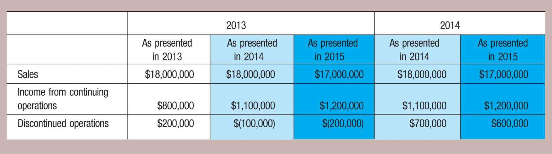 2013; 2014 As presented in 2013; As presented in 2014; As presented in 2015; As presented in 2014; As presented in 2015 Sales; ,000,000; ,000,000; ,000,000; ,000,000; ,000,000 Income from continuing operations; 0,000; ,100,000; ,200,000; ,100,000; ,200,000 Discontinued operations; 0,000; $(100,000); $(200,000); 0,000; 0,000