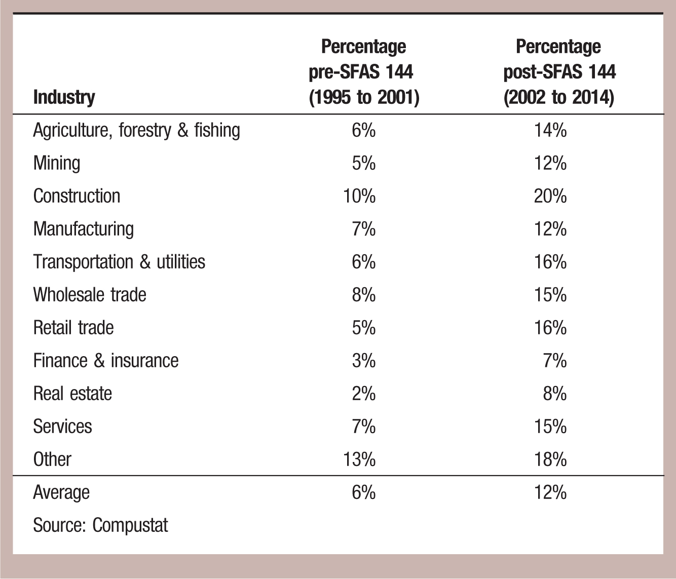 Industry; Percentage pre-SFAS 144 (1995 to 2001); Percentage post-SFAS 144 (2002 to 2014) Agriculture, forestry & fishing 6% 14% Mining; 5%; 12% Construction; 10%; 20% Manufacturing; 7%; 12% Transportation & utilities; 6%; 16% Wholesale trade; 8%; 15% Retail trade; 5%; 16% Finance & insurance; 3%; 7% Real estate; 2%; 8% Services; 7%; 15% Other; 13%; 18% Average; 6%; 12% Source: Compustat