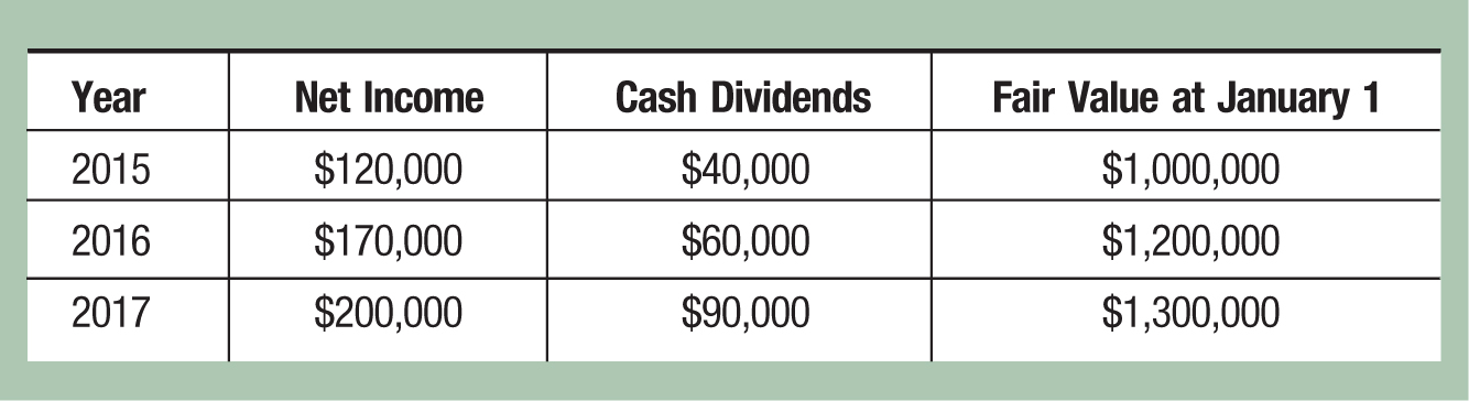Year; Net Income; Cash Dividends; Fair Value at January 1 2015; 0,000; ,000; ,000,000 2016; 0,000; ,000; ,200,000 2017; 0,000; ,000; ,300,000