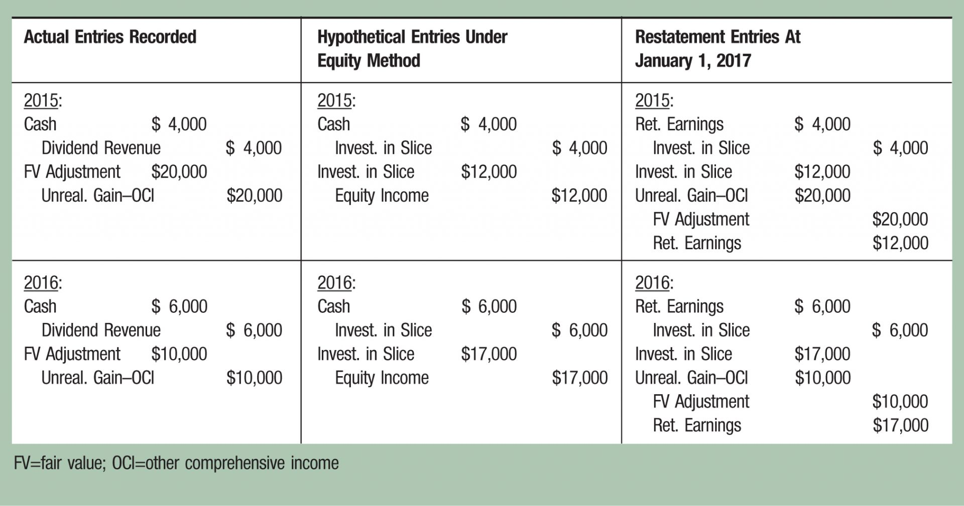 Actual Entries Recorded; Hypothetical Entries Under Equity Method; Restatement Entries At January 1, 2017 2015:; 2015:; 2015: Cash; $ 4,000; Cash; $ 4,000; Ret. Earnings; $ 4,000 Dividend Revenue; $ 4,000; Invest. in Slice; $ 4,000; Invest. in Slice; $ 4,000 FV Adjustment; ,000; Invest. in Slice; ,000; Invest. in Slice; ,000 Unreal. Gain–OCI; ,000; Equity Income; ,000; Unreal. Gain–OCI; ,000 FV Adjustment; ,000; Ret. Earnings; ,000 2016:; 2016:; 2016: Cash; $ 6,000; Cash; $ 6,000; Ret. Earnings; $ 6,000 Dividend Revenue; $ 6,000; Invest. in Slice; $ 6,000; Invest. in Slice; $ 6,000 FV Adjustment; ,000; Invest. in Slice; ,000; Invest. in Slice; ,000 Unreal. Gain–OCI; ,000; Equity Income; ,000; Unreal. Gain–OCI; ,000 FV Adjustment; ,000; Ret. Earnings; ,000 FV =fair value; OCI=other comprehensive income