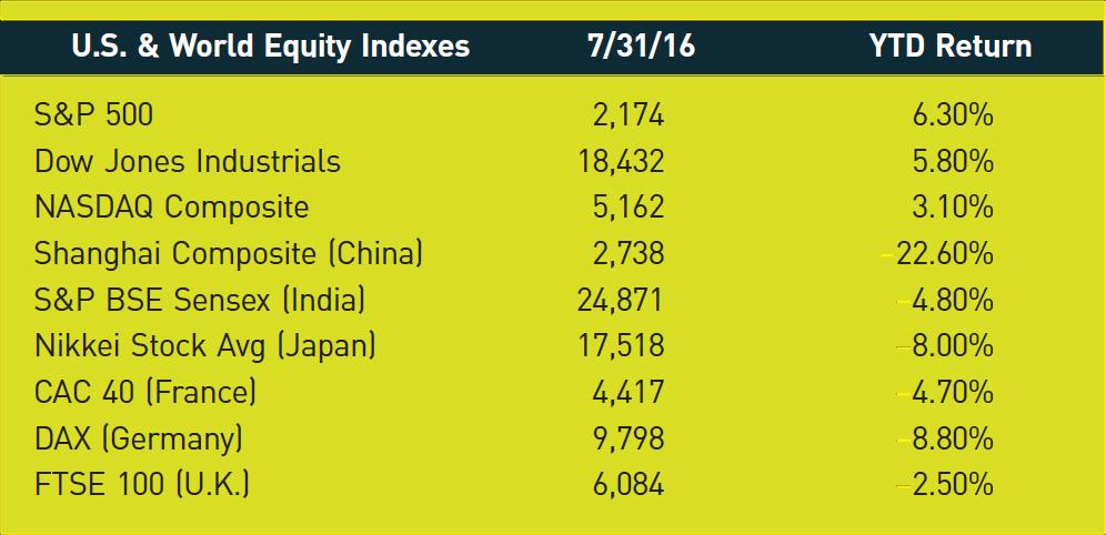U.S. & World Equity Indexes; 7/31/16; YTD Return S&P 500; 2,174; 6.30% Dow Jones Industrials; 18,432; 5.80% NASDAQ Composite; 5,162; 3.10% Shanghai Composite (China); 2,738; −22.60% S&P BSE Sensex (India); 24,871; −4.80% Nikkei Stock Avg (Japan); 17,518; −8.00% CAC 40 (France); 4,417; −4.70% DAX (Germany); 9,798; −8.80% FTSE 100 (U.K.); 6,084; −2.50%