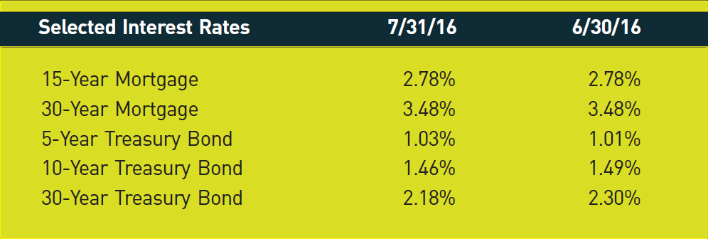 Selected Interest Rates; 7/31/16; 6/30/16 15-Year Mortgage; 2.78%; 2.78% 30-Year Mortgage; 3.48%; 3.48% 5-Year Treasury Bond; 1.03%; 1.01% 10-Year Treasury Bond; 1.46%; 1.49% 30-Year Treasury Bond; 2.18%; 2.30%