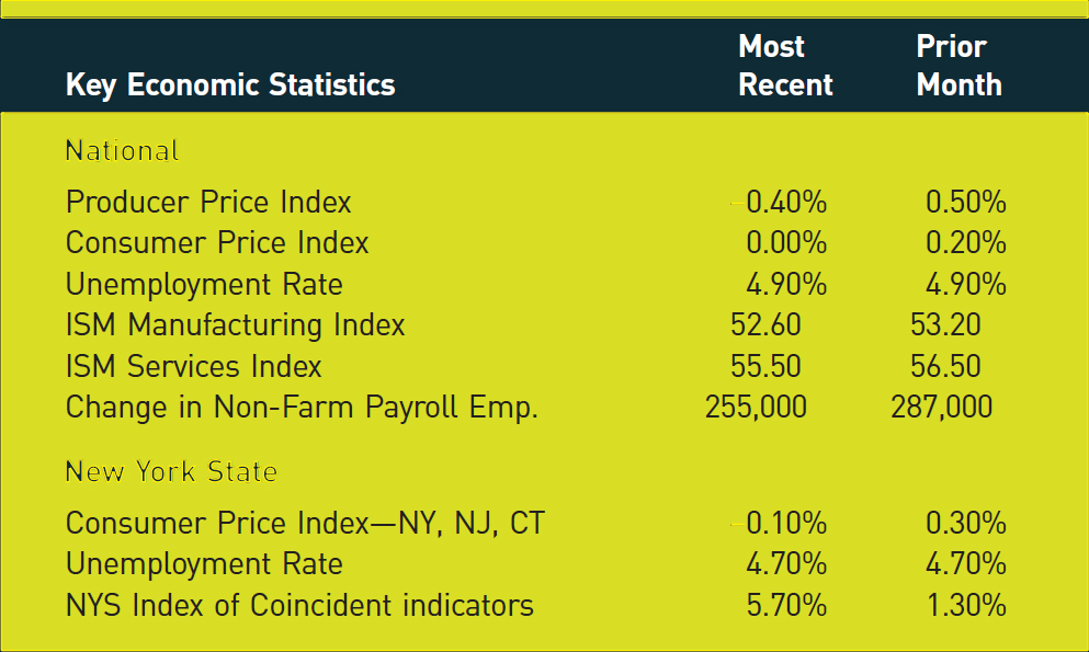 Key Economic Statistics; Most Recent; Prior Month National Producer Price Index; −0.40%; 0.50% Consumer Price Index; 0.00%; 0.20% Unemployment Rate; 4.90%; 4.90% ISM Manufacturing Index; 52.60; 53.20 ISM Services Index; 55.50; 56.50 Change in Non-Farm Payroll Emp.; 255,000; 287,000 New York State Consumer Price Index–NY, NJ, CT; −0.10%; 0.30% Unemployment Rate; 4.70%; 4.70% NYS Index of Coincident indicators; 5.70%; 1.30%