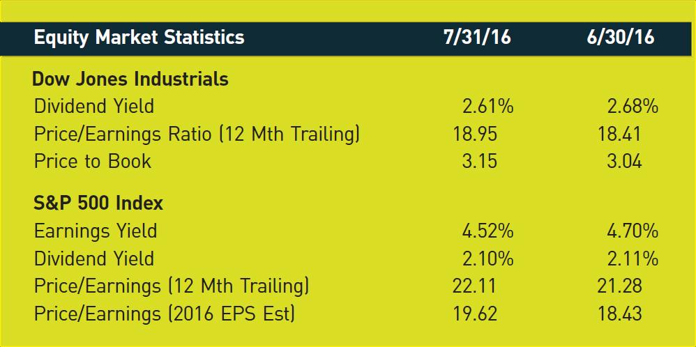 Equity Market Statistics; 7/31/16; 6/30/16 Dow Jones Industrials Dividend Yield; 2.61%; 2.68% Price/Earnings Ratio (12 Mth Trailing); 18.95; 18.41 Price to Book; 3.15; 3.04 S&P 500 Index Earnings Yield; 4.52%; 4.70% Dividend Yield; 2.10%; 2.11% Price/Earnings (12 Mth Trailing); 22.11; 21.28 Price/Earnings (2016 EPS Est); 19.62; 18.43