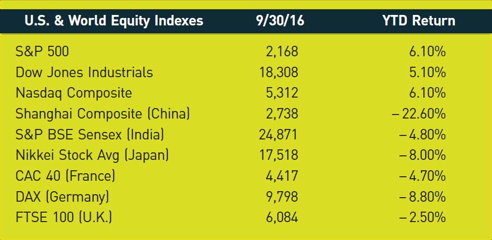 U.S. & World Equity Indexes; 9/30/16; YTD Return S&P 500; 2,168; 6.10% Dow Jones Industrials; 18,308; 5.10% Nasdaq Composite; 5,312; 6.10% Shanghai Composite (China); 2,738; −22.60% S&P BSE Sensex (India); 24,871; −4.80% Nikkei Stock Avg (Japan); 17,518; −8.00% CAC 40 (France); 4,417; −4.70% DAX (Germany); 9,798; −8.80% FTSE 100 (U.K.); 6,084; −2.50%