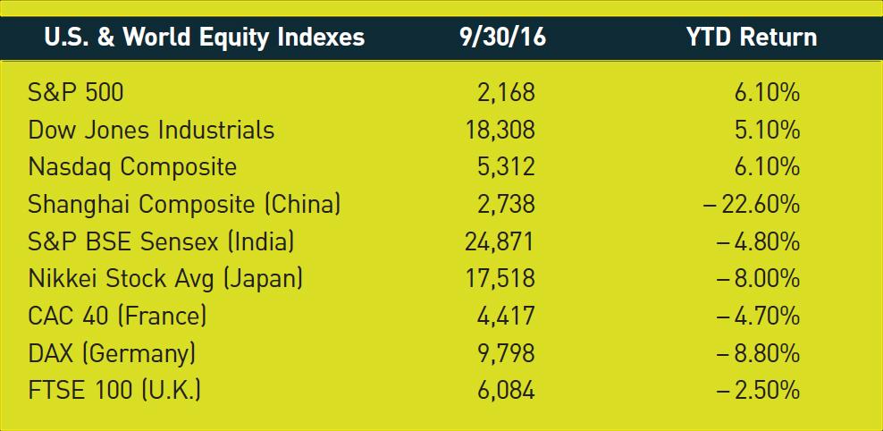 U.S. & World Equity Indexes; 9/30/16; YTD Return S&P 500; 2,168; 6.10% Dow Jones Industrials; 18,308; 5.10% Nasdaq Composite; 5,312; 6.10% Shanghai Composite (China); 2,738; −22.60% S&P BSE Sensex (India); 24,871; −4.80% Nikkei Stock Avg (Japan); 17,518; −8.00% CAC 40 (France); 4,417; −4.70% DAX (Germany); 9,798; −8.80% FTSE 100 (U.K.); 6,084; −2.50%
