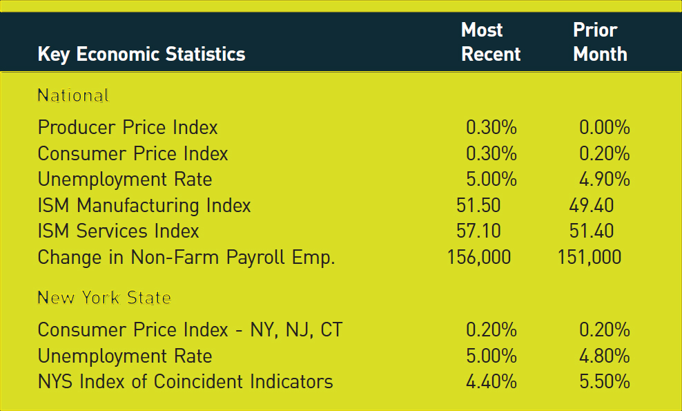 Key Economic Statistics; Most Recent; Prior Month National Producer Price Index; 0.30%; 0.00% Consumer Price Index; 0.30%; 0.20% Unemployment Rate; 5.00%; 4.90% ISM Manufacturing Index; 51.50; 49.40 ISM Services Index; 57.10; 51.40 Change in Non-Farm Payroll Emp.; 156,000; 151,000 New York State Consumer Price Index - NY, NJ, CT; 0.20%; 0.20% Unemployment Rate; 5.00%; 4.80% NYS Index of Coincident Indicators; 4.40%; 5.50%