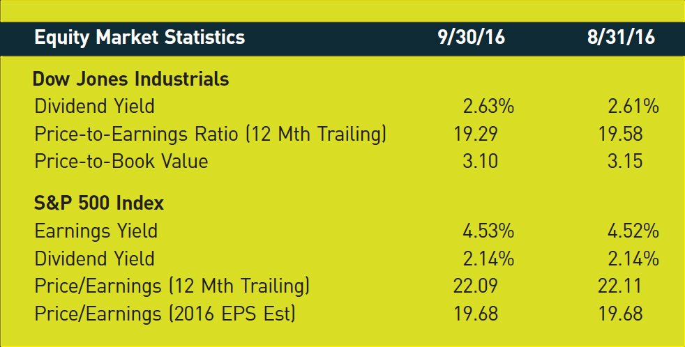 Equity Market Statistics; 9/30/16; 8/31/16 Dow Jones Industrials Dividend Yield; 2.63%; 2.61% Price-to-Earnings Ratio (12 Mth Trailing); 19.29; 19.58 Price-to-Book Value; 3.10; 3.15 S&P 500 Index Earnings Yield; 4.53%; 4.52% Dividend Yield; 2.14%; 2.14% Price/Earnings (12 Mth Trailing); 22.09; 22.11 Price/Earnings (2016 EPS Est); 19.68; 19.68
